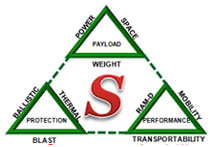 Safety & Survivability Solutions